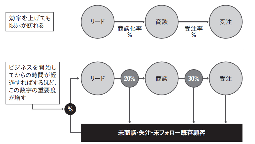 上の図では、効率を上げても限界が訪れる。そこに新たなルートを付け加えたのが下の図になる