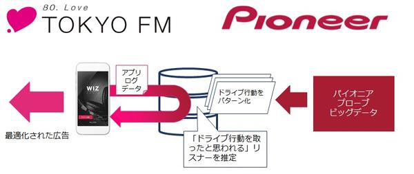 「ドライブ行動特化型デジタル音声広告」イメージ