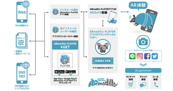「ARmadillo PLAYER」のフロー