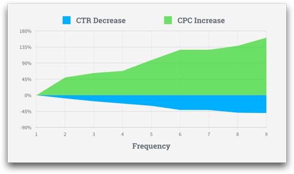 フリークエンシーとCPC・CTRの変化
