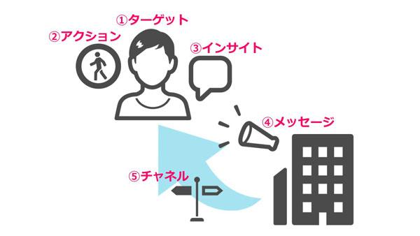 企業コミュケーション設計において考える順番
