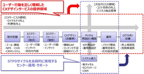 「TMJ CXサービス」の概要図。個別のコンタクトセンター業務支援だけでなく、CX戦略のプロセスを設計して具体的な業務・運用に落とし込んでいく。