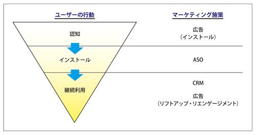 図表1 アプリマーケティングの全体像
