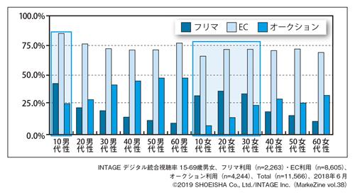 図表1-2 フリマ・EC・オークションの性年代別利用状況(2018年6月度)