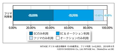 図表1-3 フリマ利用者の他サービス利用状況(2018年6月度)
