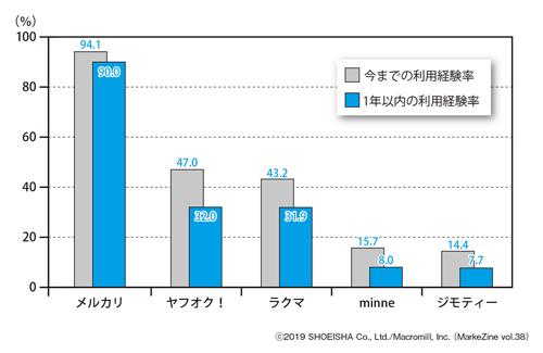 図表1 フリマアプリの利用経験率ベース:全体(n=1,000)/複数回答