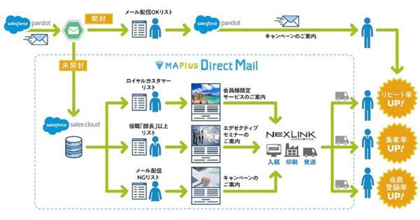 「MAPlus Direct Mail」イメージ