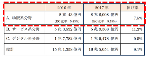 (BtoC)国内EC市場規模および各分野の構成比率 経済産業省『平成29年度我が国におけるデータ駆動型社会に係る基盤整備(電子商取引に関する市場調査)』より