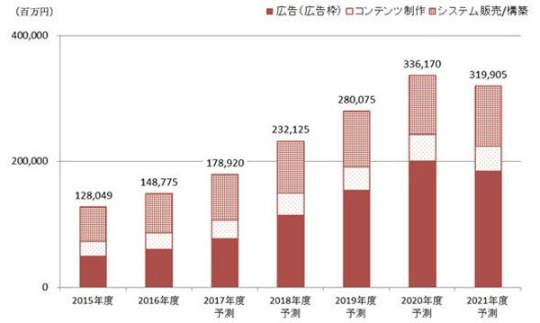 国内デジタルサイネージ市場規模の推移と予測(出典:矢野経済研究所)