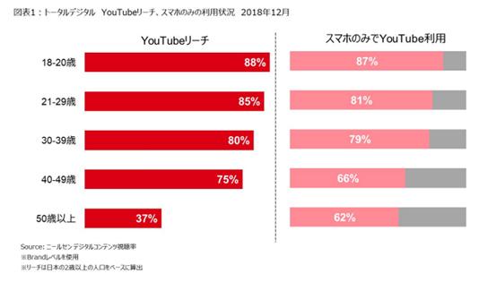 【動画】若年層の約9割がスマホだけでYouTubeを利用/有料動画アプリの利用率は25%増