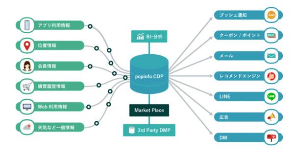 「popinfo CDP」のイメージ