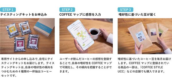 「My COFFEE STYLE」の利用フロー