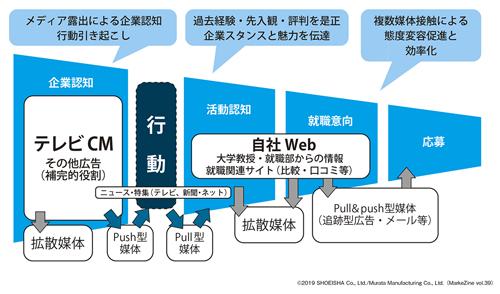 図表1 村田製作所のデジタルマーケティングの軌跡