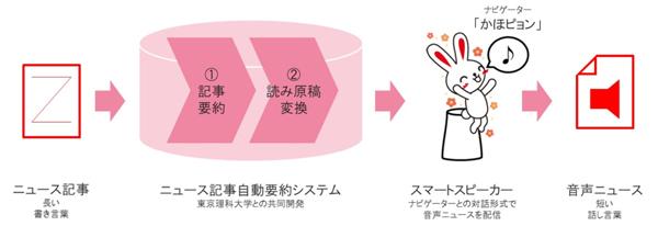 サービス構成イメージ