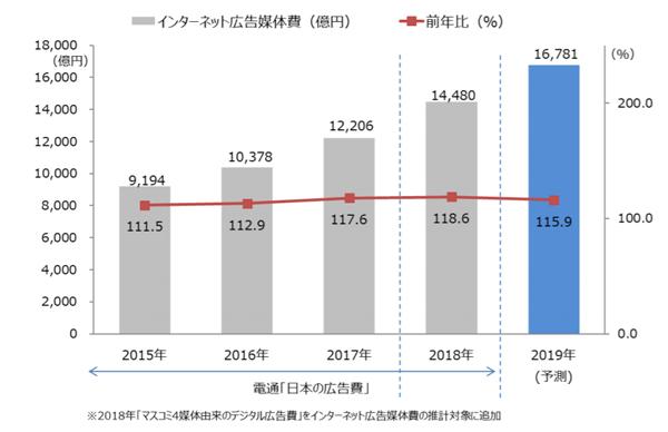 インターネット広告媒体費総額の推移(予測)