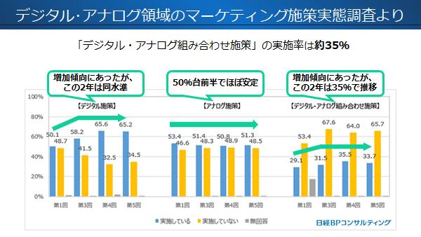 「デジタル・アナログ組み合わせ施策」の実施率(出典:日経BPコンサルティング デジタル・アナログ領域のマーケティング施策実態調査)