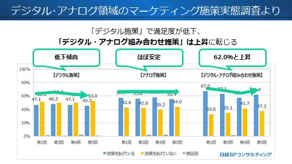 各施策の売上効果に対する満足度(出典:日経BPコンサルティング デジタル・アナログ領域のマーケティング施策実態調査)
