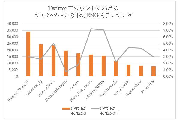 「飲食・飲料・食品・お菓子・コスメカテゴリにおけるキャンペーン関連投稿に対する平均エンゲージメント数の高いTwitterアカウントランキング」・上記カテゴリの国内における主要Twitterアカウントを対象に、直近1年間におけるキャンペーンに関連した投稿のみ抽出し、キャンペーン投稿における平均エンゲージメント数をアカウントごとに算出。※キャンペーンに関連した投稿とは、本文中に「キャンペーン」「プレゼント」等の文言が含まれる投稿。※2019年3月の時点で、100,000以上のフォロワー数があり、直近1年間においてキャンペーンの投稿数が一定以上存在するアカウントを対象に分析。出典:株式会社スパイスボックス自社ツール「THINK」集計(調査期間:2018/3/15~2019/3/15)