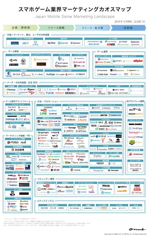 「スマホゲーム業界のマーケティングカオスマップ」(タップして拡大)