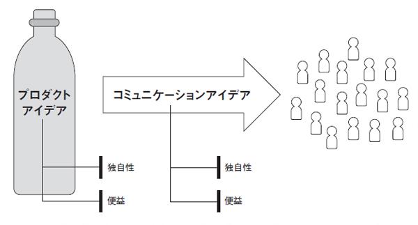 図2 プロダクトアイデアとコミュニケーションアイデア