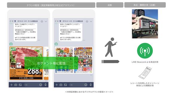 同実験におけるデジタルチラシの配信イメージ