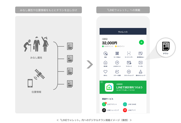 「LINEウォレット」内へのデジタルチラシ掲載イメージ(構想)