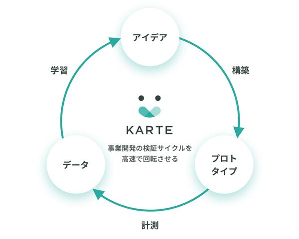 KARTEによる事業開発の検証サイクルのイメージ