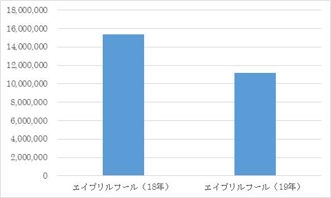 「エイプリルフール関連エンゲージメント総数の前年比較」出典:株式会社スパイスボックス自社ツール集計(調査期間:2018/4/1~4/3 2019/4/1~4/3)※出典:スパイスボックスのソーシャルリスニングツール「THINK」集計2018年、2019年それぞれ4/1~4/3の3日間における「エイプリルフール」関連エンゲージメント総数を比較。