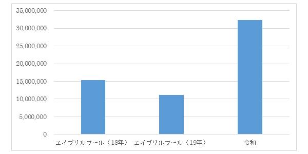 「エイプリルフール関連と令和関連のエンゲージメント総数比較」出典:株式会社スパイスボックス自社ツール集計(調査期間:2018/4/1~4/3 2019/4/1~4/3)※出典:スパイスボックスのソーシャルリスニングツール「THINK」集計2018年、2019年それぞれ4/1~4/3の3日間における「エイプリルフール」「令和」関連エンゲージメント総数を比較。