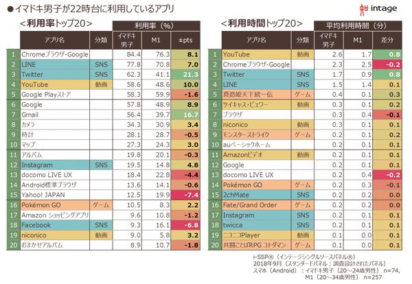 左から「イマドキ男子」が22時台に利用しているアプリの利用率、 利用時間のトップ20