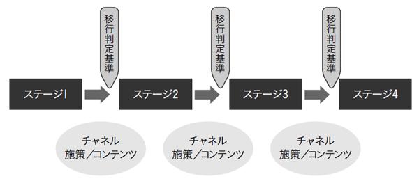 顧客ステージの変遷