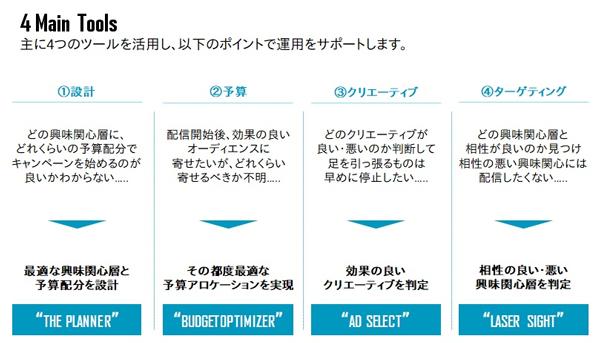 DANツールの4つの機能 今回活用したのは左から1番目と4番目
