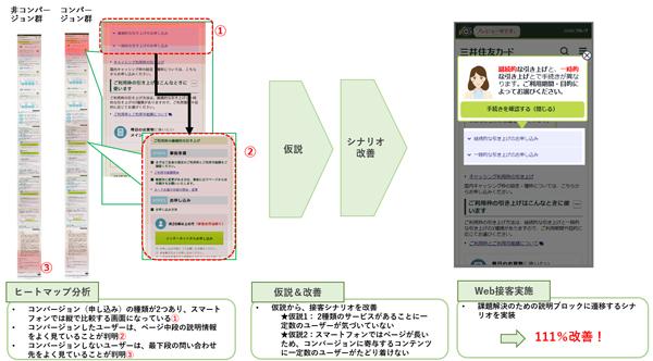 三井住友カードのヒートマップ分析によるWeb接客改善策