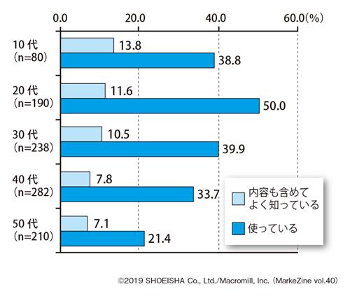 図表2 サブスクリプション型サービスという言葉の理解度と、現在の利用状況<年代別>/単一回答<br>ベース:全体(n=1,000)