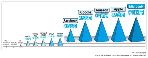 図表1コンテンツ関連企業の企業価値(2019年2月18日時点)