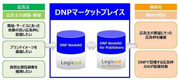 DNPとSMNが構築する「DNPマーケットプレイス」のイメージ