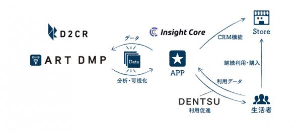 インサイトコア、電通、D2C Rが協業を開始 最良な「OMO顧客購買体験」の実現を目指す:MarkeZine(マーケジン)