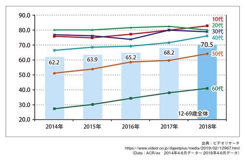 図表1 動画サービスの1ヵ月以内利用率