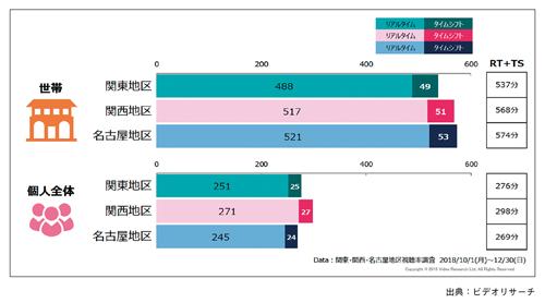 図表3 3地区対応となったタイムシフト視聴データ(視聴量の比較)