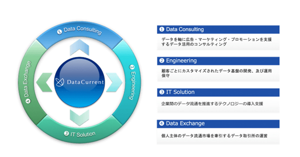 DataCurrentが提供する価値