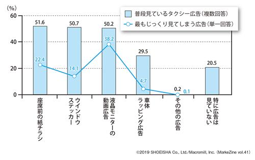 図表1 タクシー乗車時に見ている広告ベース:全体(n=1,000)