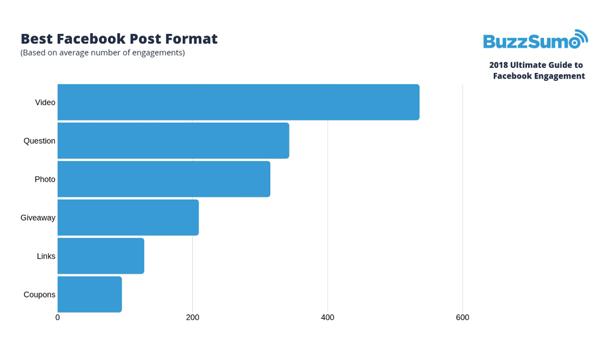 出典:The 2019 Ultimate Guide to Facebook Engagement | BuzzSumo