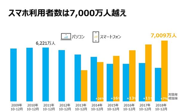 Source PC:Nielsen NetView 家庭および職場のPCからの利用、スマートフォン:Nielsen Mobile NetView ブラウザおよびアプリからの利用/※NetViewは2歳以上の男女、Mobile NetViewは18歳以上の男女/※2016年10月までは2010年国勢調査、2016年11月以降2015年国勢調査結果を基に拡大推計を行っています/※PC版のNetViewは2015年10月データからの新システムへの移行にともないデータの連続性が失われています
