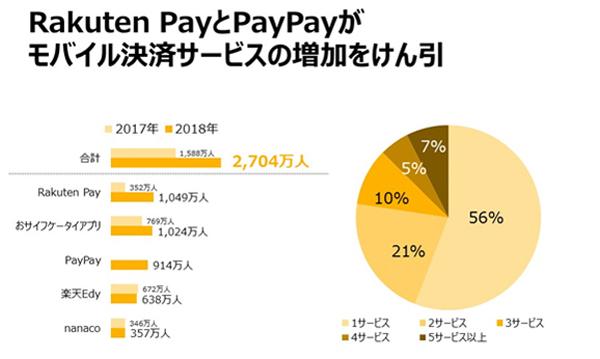 Source: Nielsen Mobile NetView アプリからの利用 (RakutenPayはChannel レベルで集計)/※集計対象:「Rakuten Pay」、「おサイフケータイアプリ」、「PayPay」、「楽天Edy」、「nanaco」、「majica」、「Google Pay」、「モバイルSuica」、「WAON」、「Kyash」、「d払い」/※Mobile NetViewは18歳以上の男女/※「LINE Pay」は計測不可の為、集計対象に含まれていません