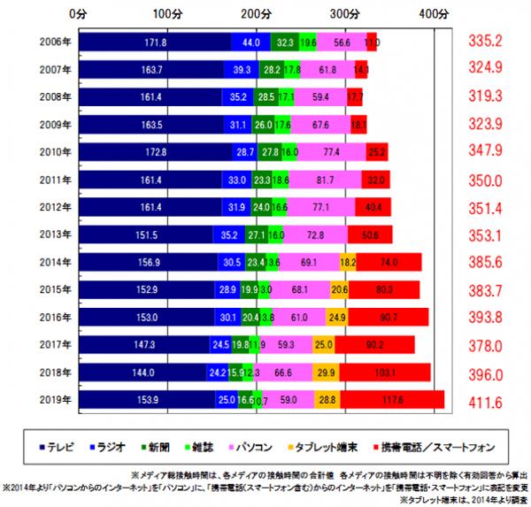 メディア総接触時間の時系列推移(1日あたり/週平均):東京地区