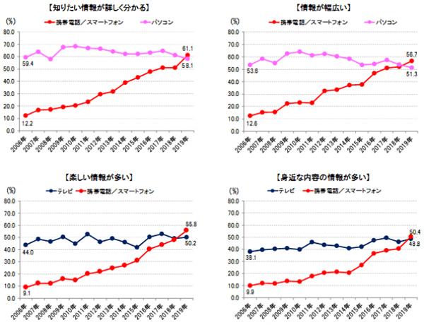 「携帯電話/スマートフォン」が今年首位になったメディアイメージの時系列推移:東京地区