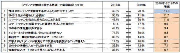 メディアや情報に関する意識・行動の変化(2016年と2019年の増減トップ10):東京地区