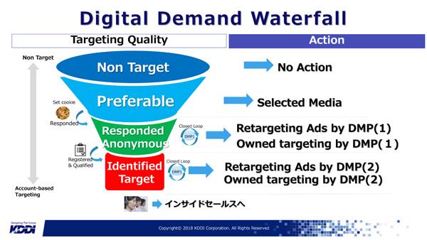 MAではフォーム通過したターゲット層にしかアプローチできないため、ファーモグラフィックデータが要件を満たす層だけに広告施策などでのクローズドループを展開することが重要になる
