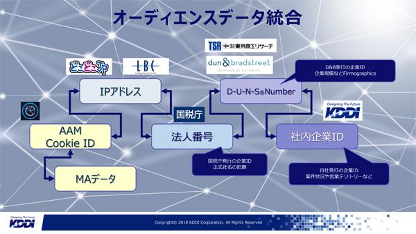 KDDIのBtoBマーケティング部門ではAdobe Audience Managerを用いてDMPデータに対してIPアドレス、社内法人ID、企業規模他のファーモグラフィックデータ、MAデータなどをクッキーベースでカテゴライズしたデータとしてひも付けている