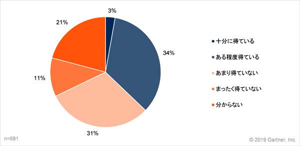 利活用可能なデータによるビジネスへの成果 出典:ガートナー (ITデマンド・リサーチ)/調査:2018年11月